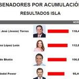 Resultados de senadores por acumulación por el PPD