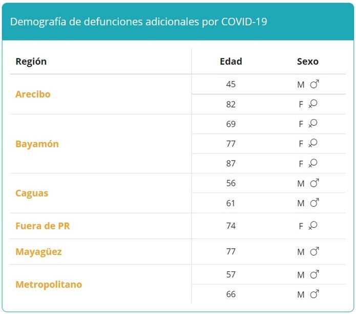 Muertes por COVID-19 reportadas el 16 de septiembre de 2021.