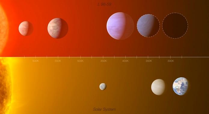 """Y entre esos hallazgos destacan tres: un planeta que tendría la mitad de la masa de Venus y que sería por lo tanto el más pequeño que se ha medido jamás; un mundo oceánico; y un posible planeta en una zona """"habitable"""", ya que se encuentra a una distancia de la estrella en la que sería posible la vida."""